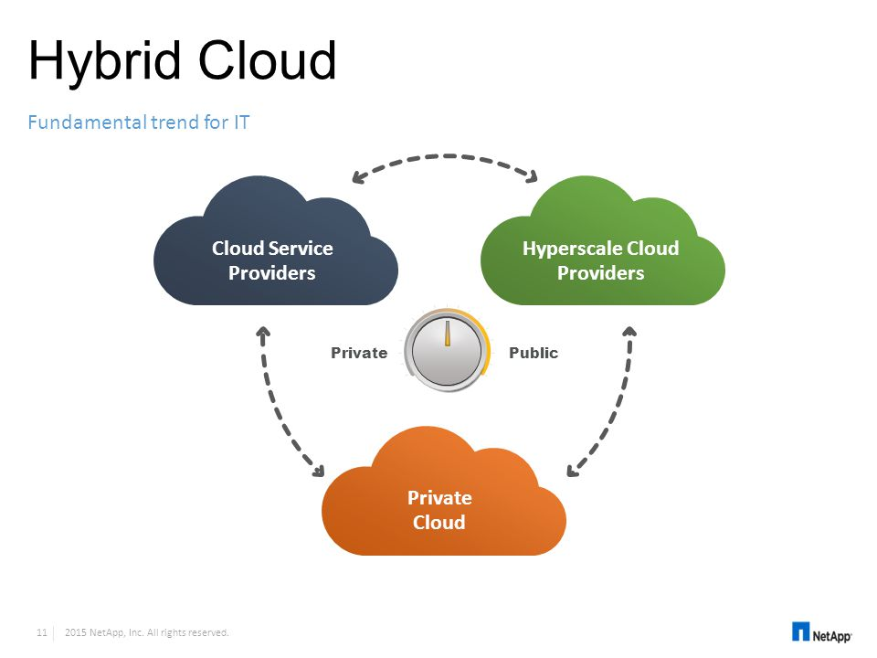 Cloud Service Providers Hyperscale Cloud Providers