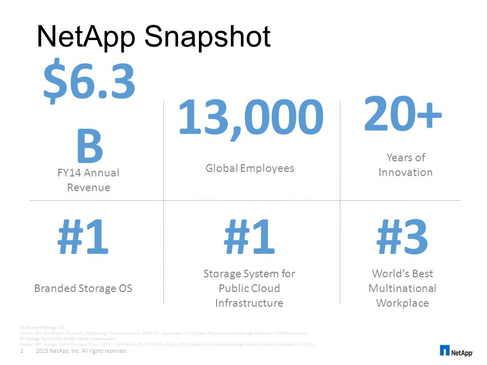 20+ $6.3B 13,000 #1 #1 #3 NetApp Snapshot Years of Innovation