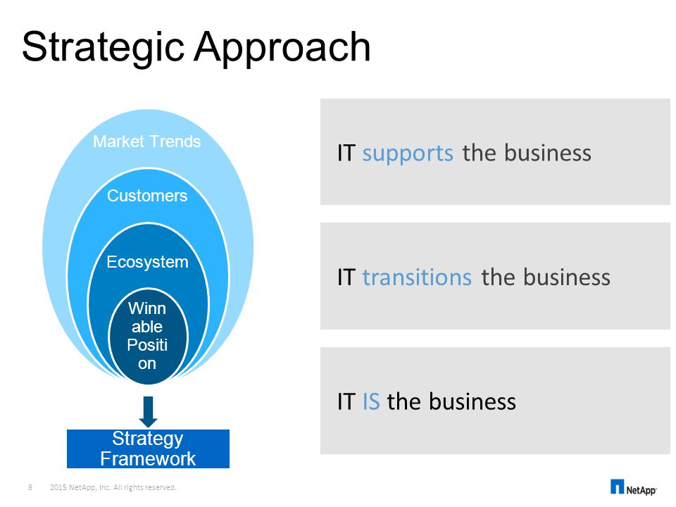 Strategic Approach IT supports the business
