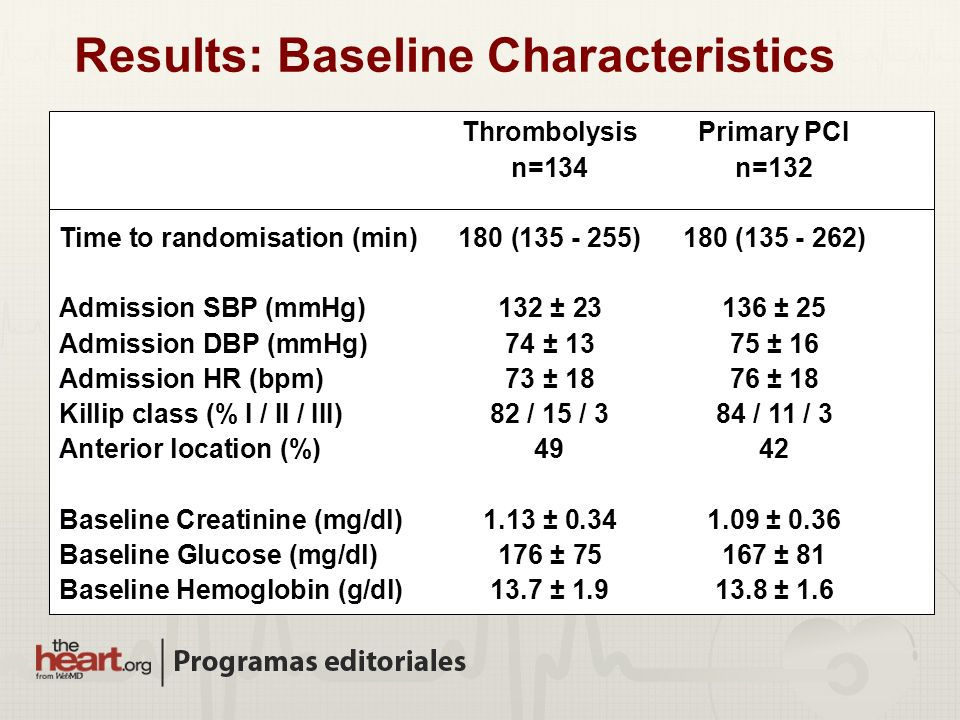 Results: Baseline Characteristics