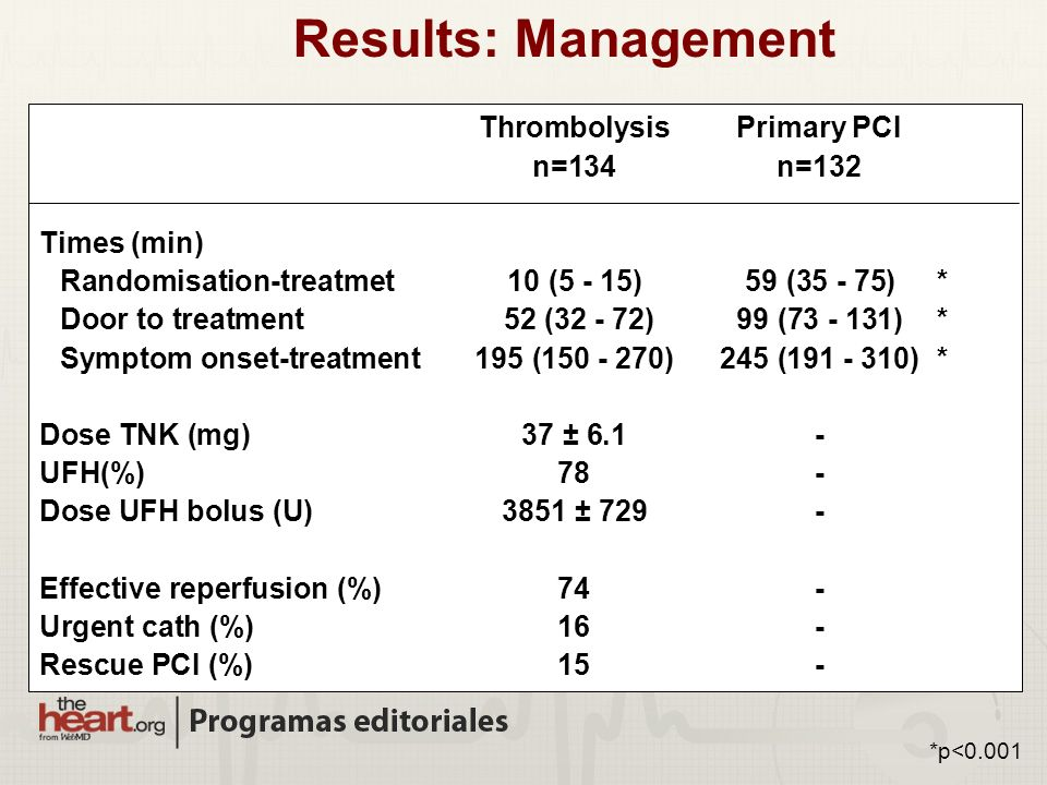 Results: Management Thrombolysis Primary PCI n=134 n=132 Times (min)