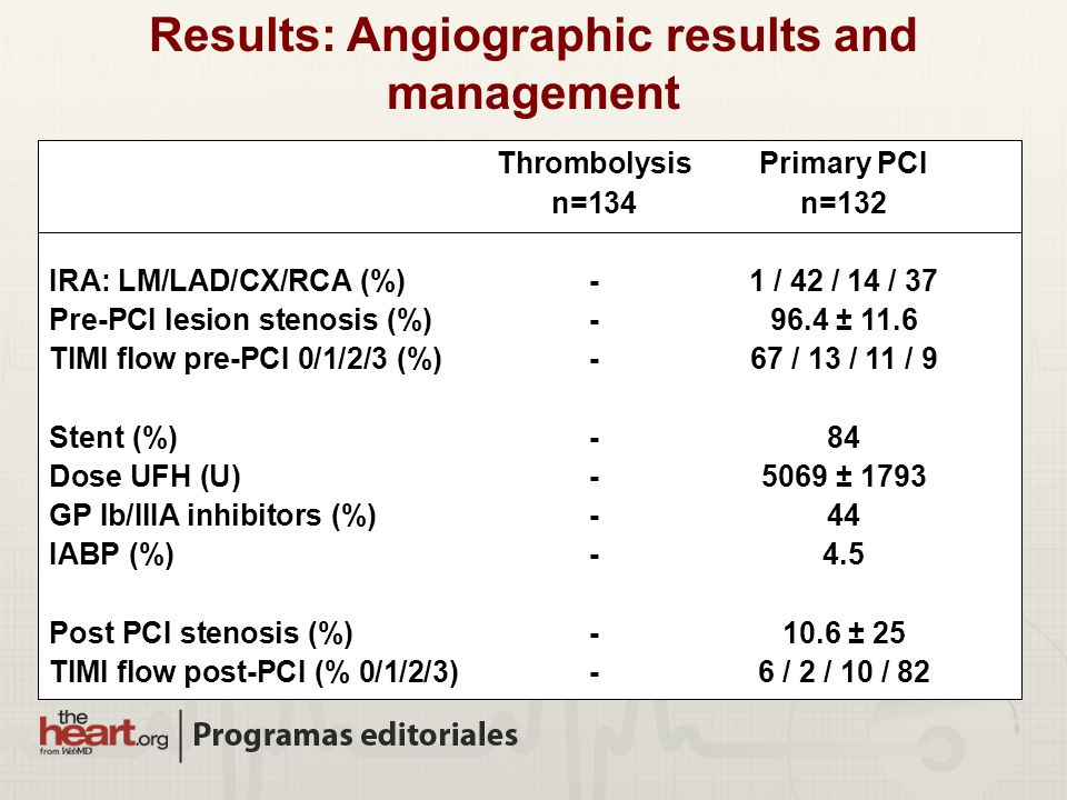 Results: Angiographic results and management