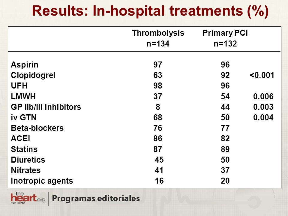Results: In-hospital treatments (%)