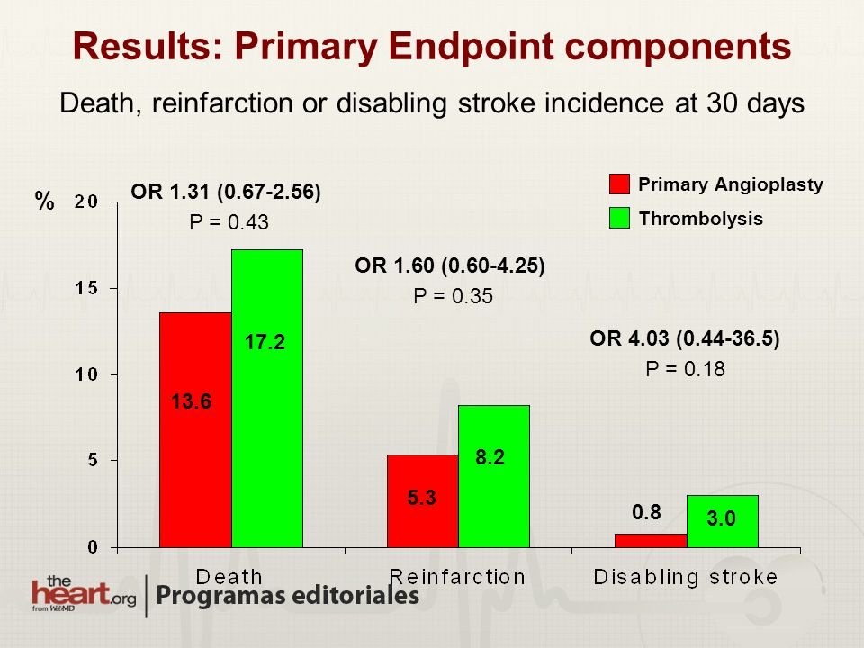 Results: Primary Endpoint components