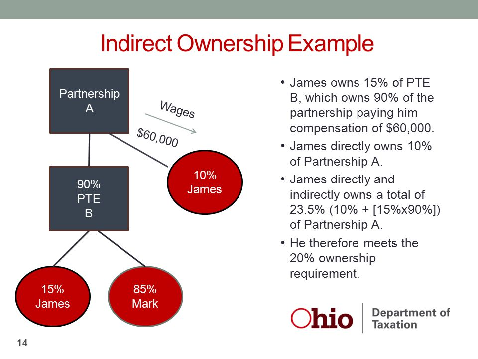 Indirect Ownership Example