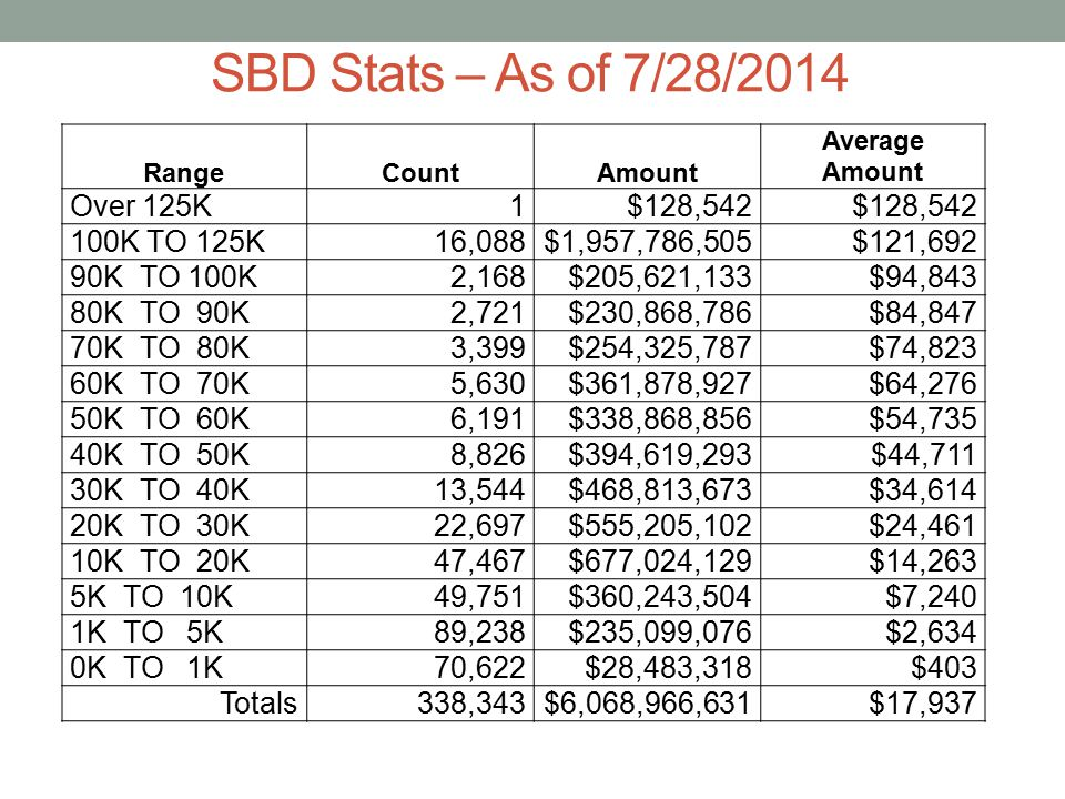 SBD Stats – As of 7/28/2014 Over 125K 1 $128,542 100K TO 125K 16,088