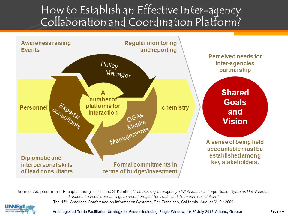How to Establish an Effective Inter-agency Collaboration and Coordination Platform