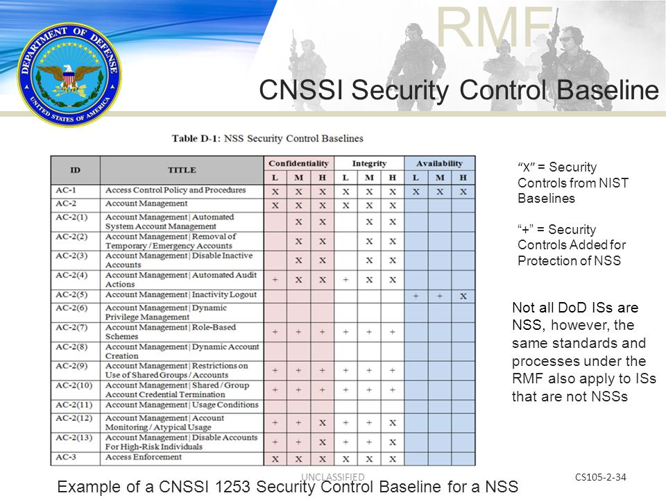 CNSSI Security Control Baseline