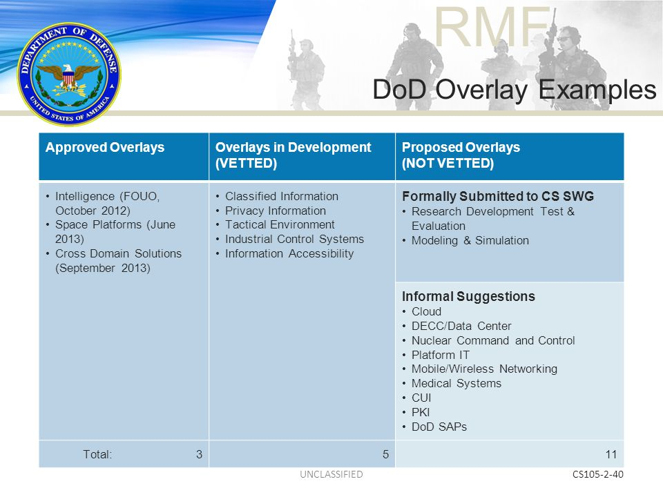 DoD Overlay Examples Approved Overlays Overlays in Development