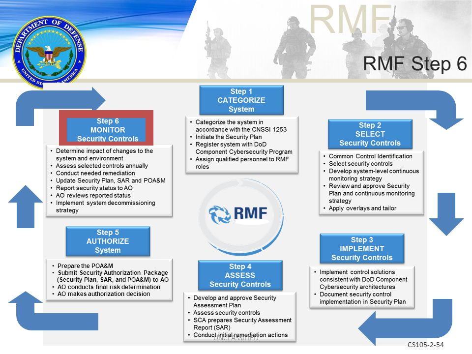 RMF Step 6 UNCLASSIFIED CS105-2-54 Prepare the POA&M