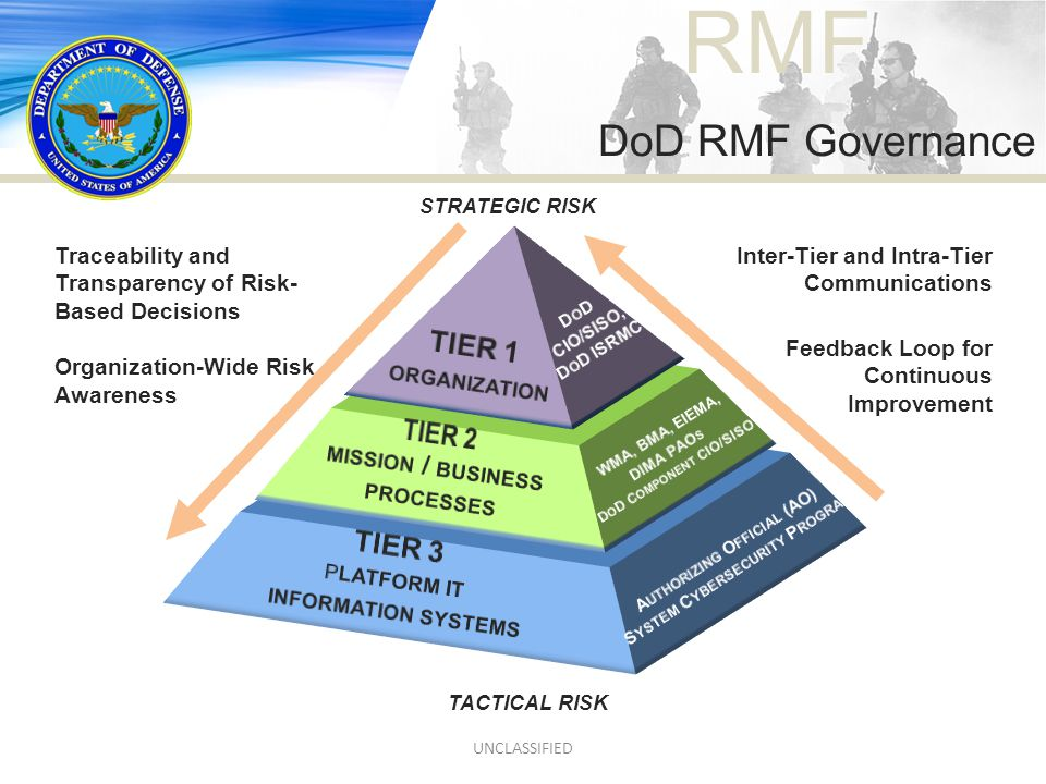 DoD RMF Governance TIER 1 TIER 2 TIER 3 strategic risk organization