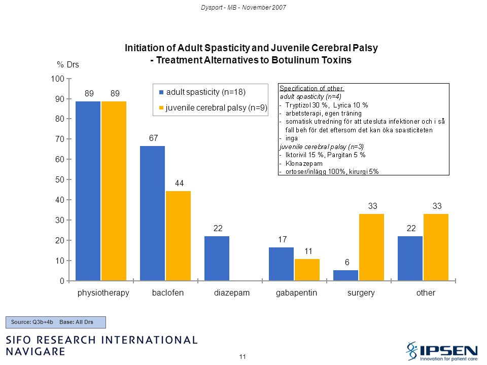 Initiation of Adult Spasticity and Juvenile Cerebral Palsy