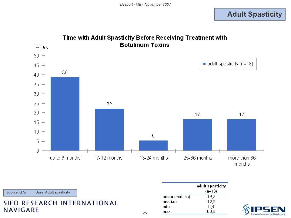 Adult Spasticity Dysport - MB - November 2007