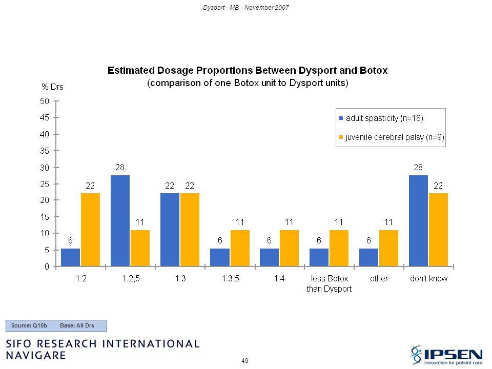 Dysport - MB - November 2007 Source: Q15b Base: All Drs