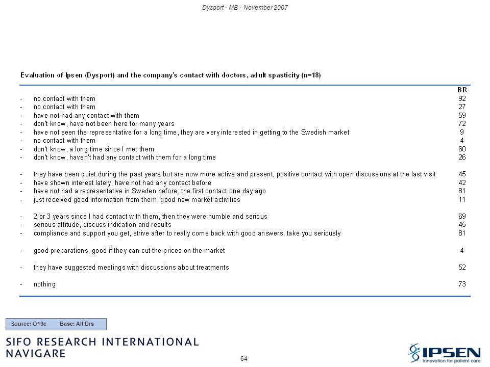 Dysport - MB - November 2007 Source: Q19c Base: All Drs