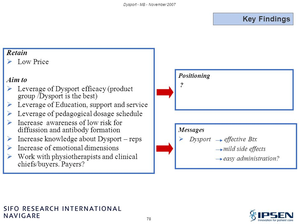 Leverage of Dysport efficacy (product group /Dysport is the best)