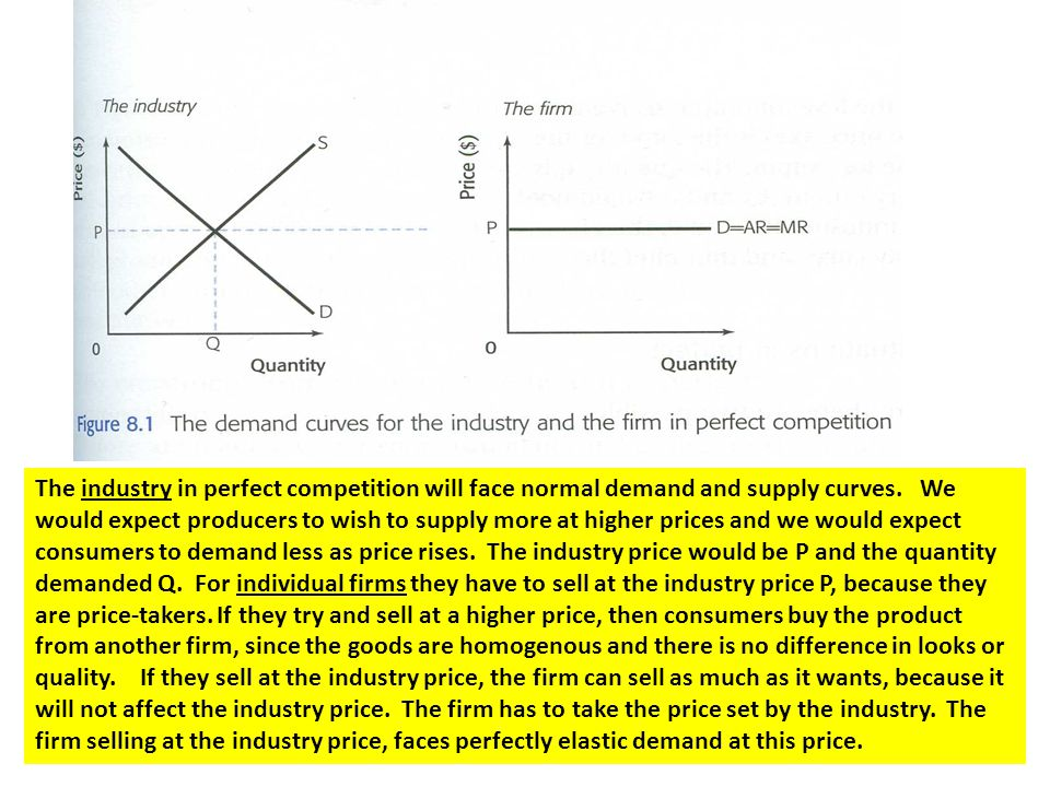 The industry in perfect competition will face normal demand and supply curves.