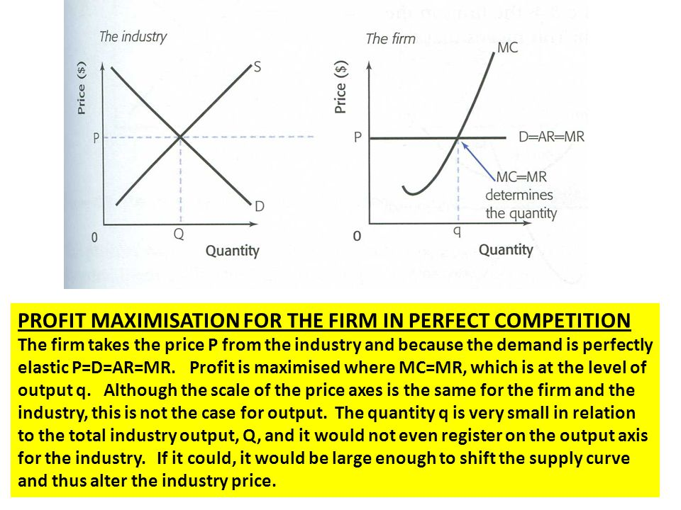 PROFIT MAXIMISATION FOR THE FIRM IN PERFECT COMPETITION