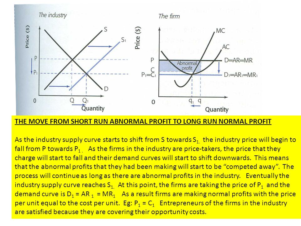 THE MOVE FROM SHORT RUN ABNORMAL PROFIT TO LONG RUN NORMAL PROFIT
