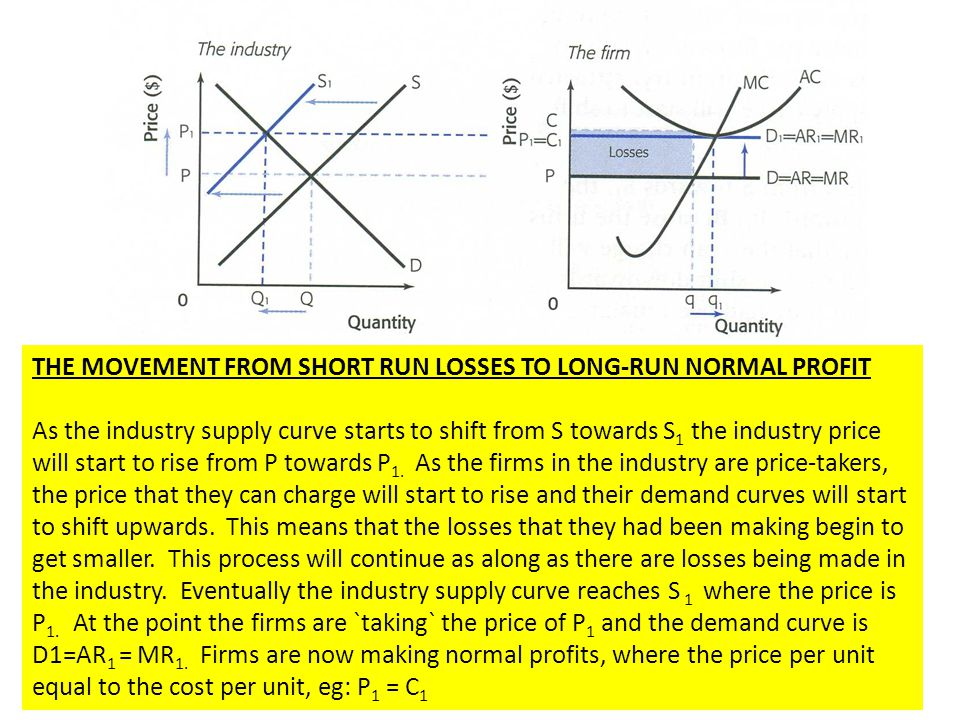 THE MOVEMENT FROM SHORT RUN LOSSES TO LONG-RUN NORMAL PROFIT