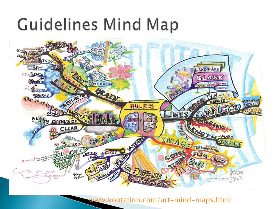 Guidelines Mind Map www.kootation.com/art-mind-maps.html