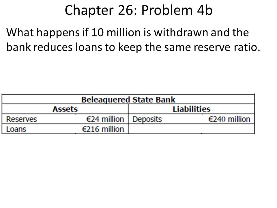 Chapter 26: Problem 4b What happens if 10 million is withdrawn and the bank reduces loans to keep the same reserve ratio.