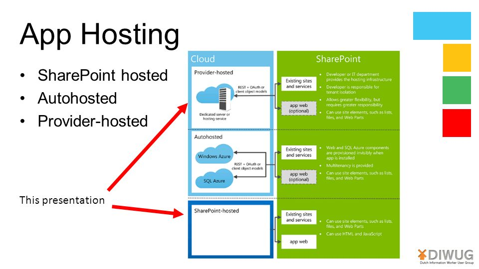 App Hosting SharePoint hosted Autohosted Provider-hosted