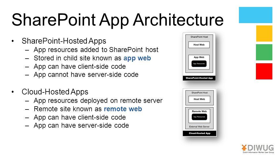 SharePoint App Architecture