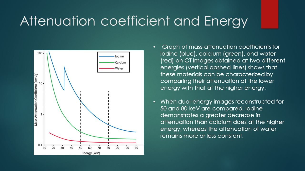 Attenuation coefficient and Energy