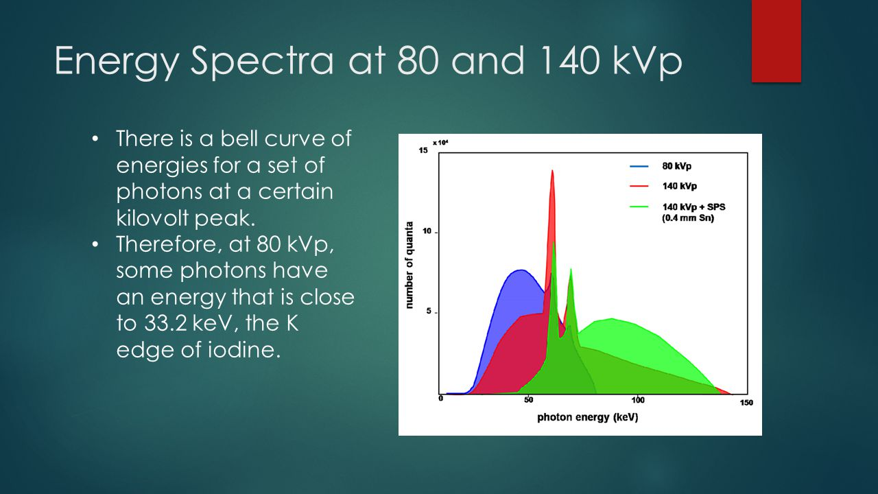 Energy Spectra at 80 and 140 kVp