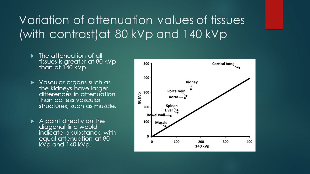 Variation of attenuation values of tissues (with contrast)at 80 kVp and 140 kVp