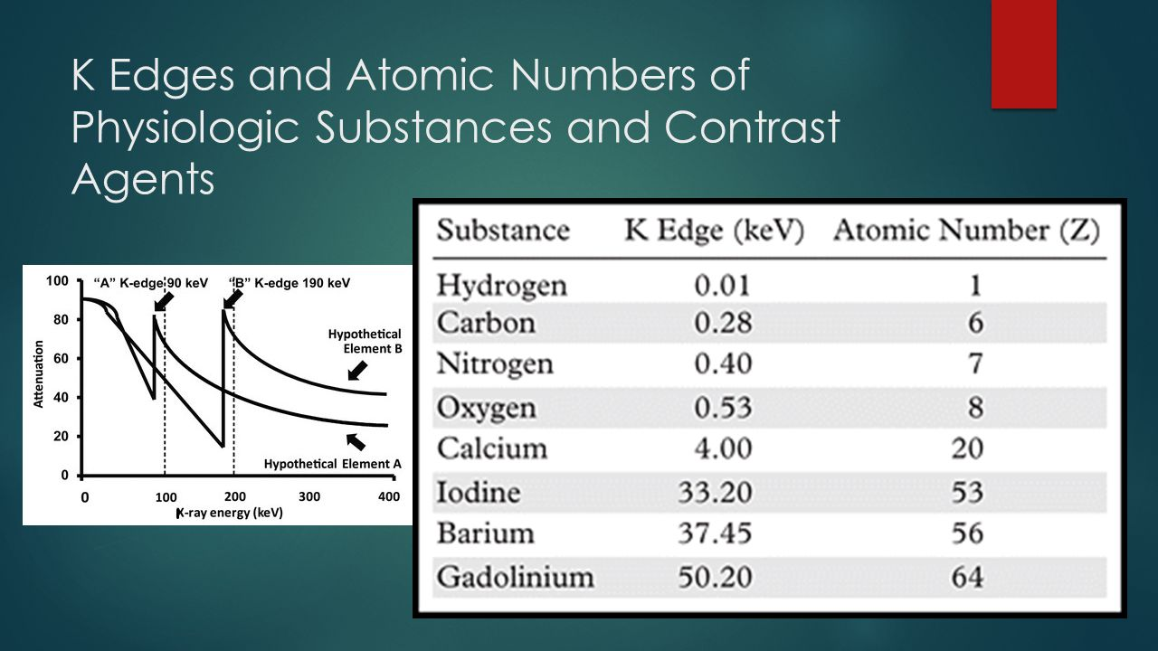 K Edges and Atomic Numbers of Physiologic Substances and Contrast Agents