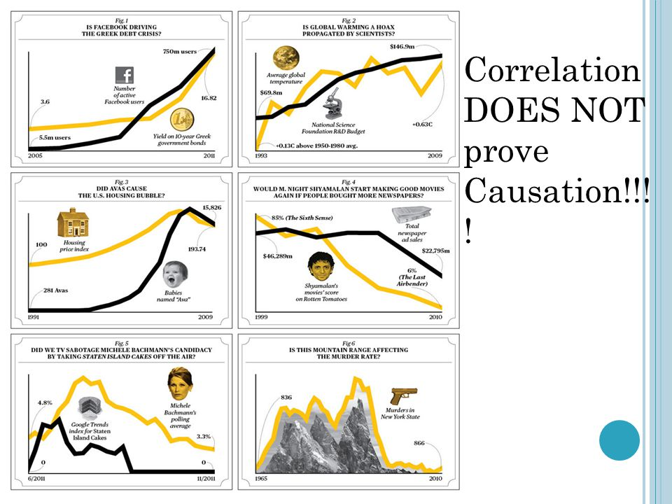 Correlation DOES NOT prove Causation!!!!