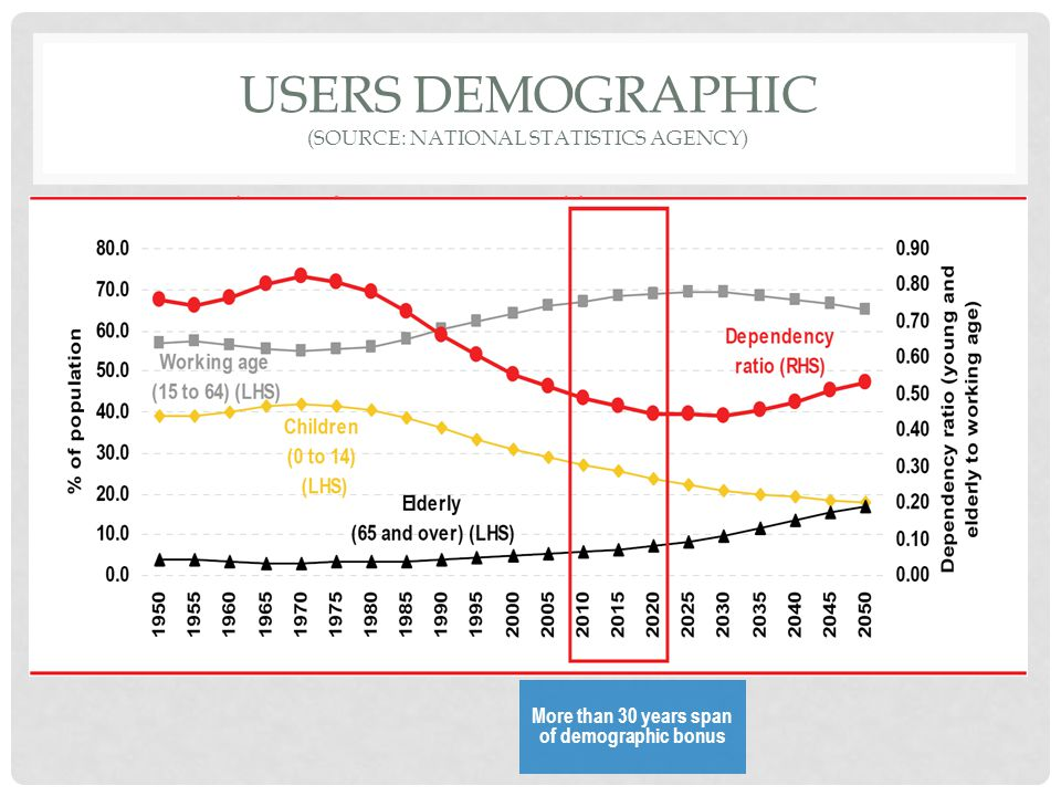 Users demographic (Source: National Statistics Agency)