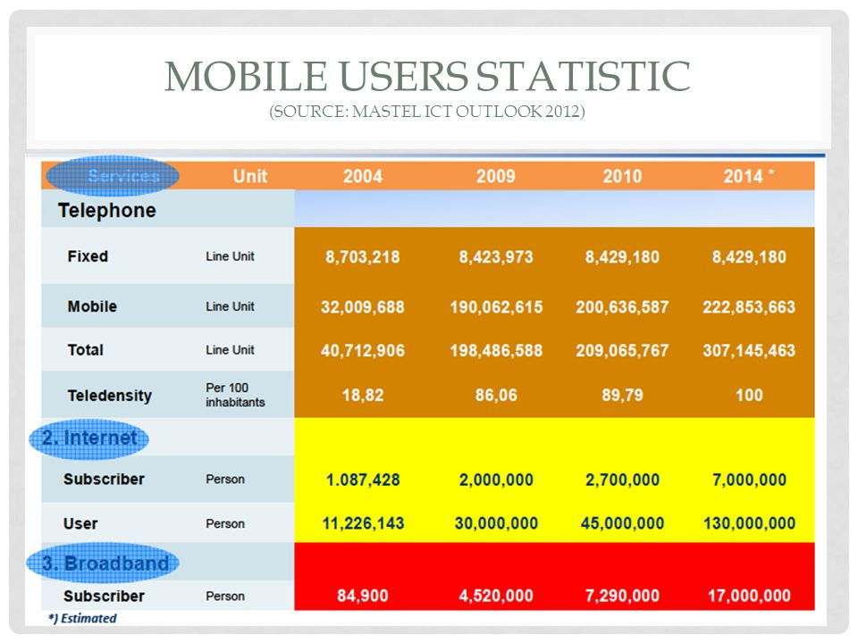 Mobile users statistic (source: mastel ict outlook 2012)