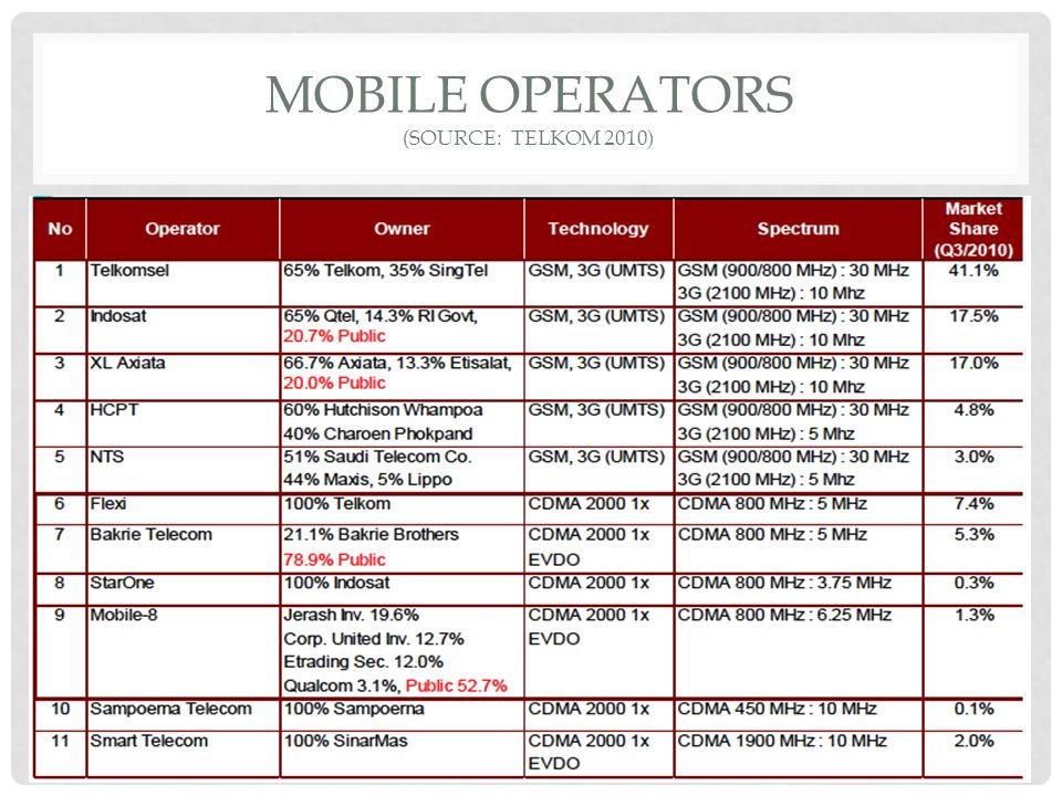 MOBILE OPERATORS (Source: telkom 2010)