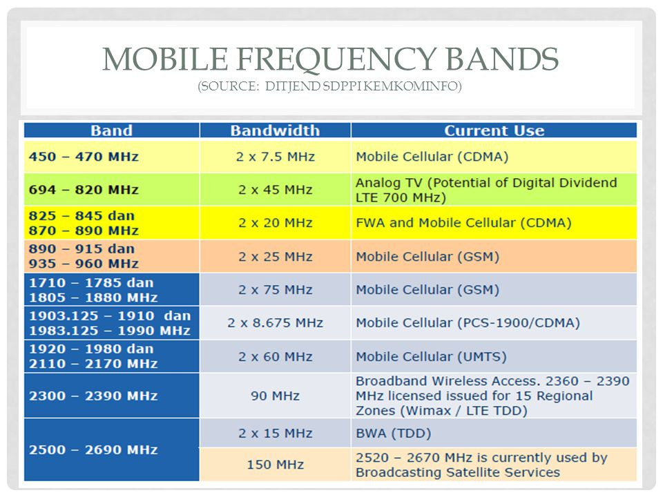 Mobile frequency bands (Source: ditjend sdppi kemkominfo)
