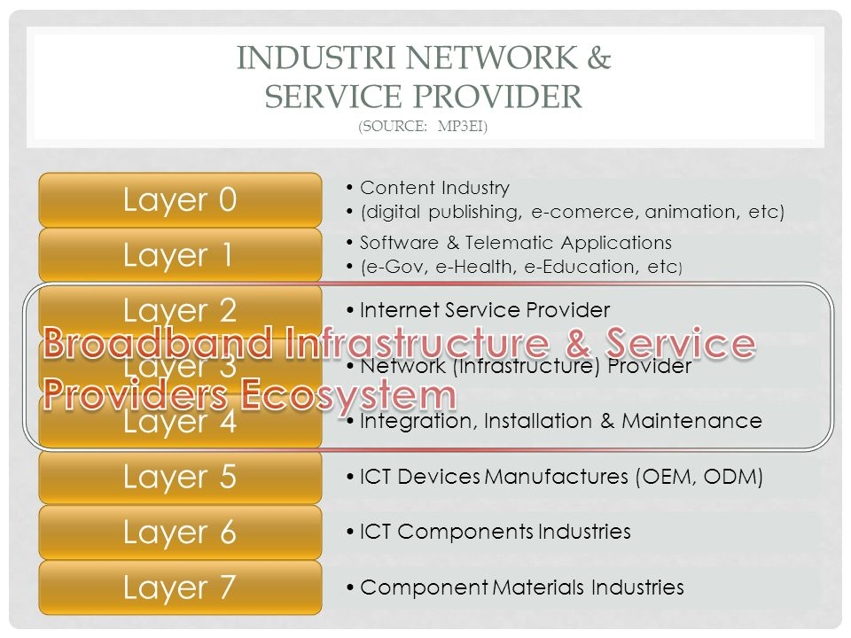 INDUSTRI NETWORK & SERVICE PROVIDER (source: mp3ei)