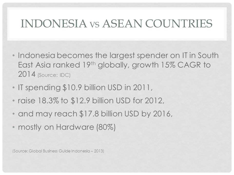 INDONESIA vs ASEAN COUNTRIES