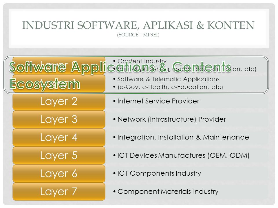 INDUSTRI SOFTWARE, APLIKASI & KONTEN (source: mp3ei)