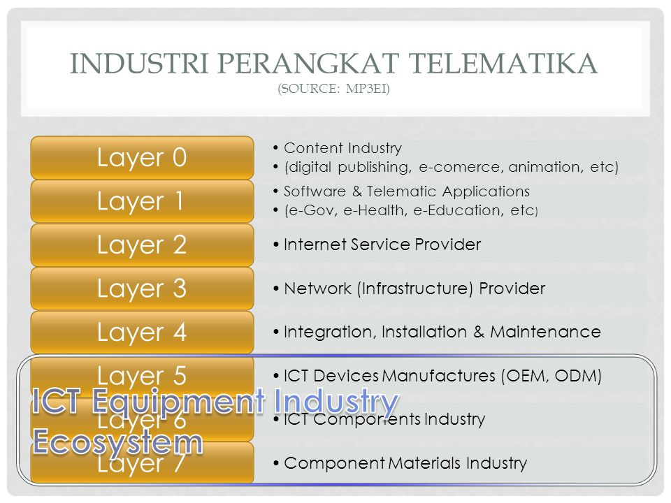 INDUSTRI PERANGKAT TELEMATIKA (source: mp3ei)