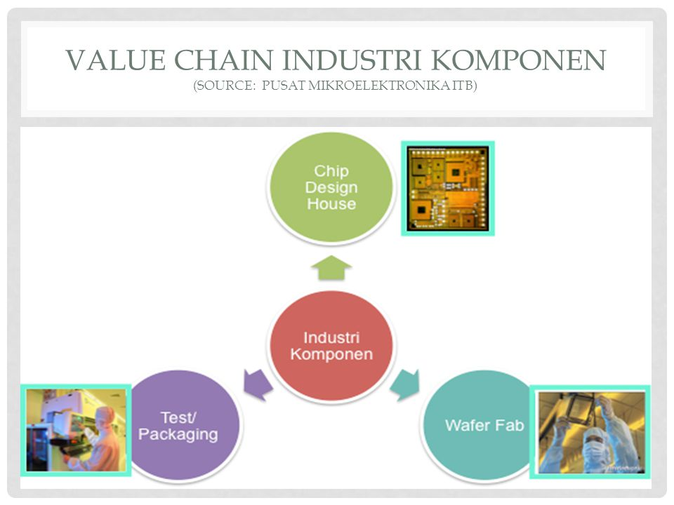 VALUE CHAIN INDUSTRI KOMPONEN (source: PUSAT MIKROELEKTRONIKA ITB)