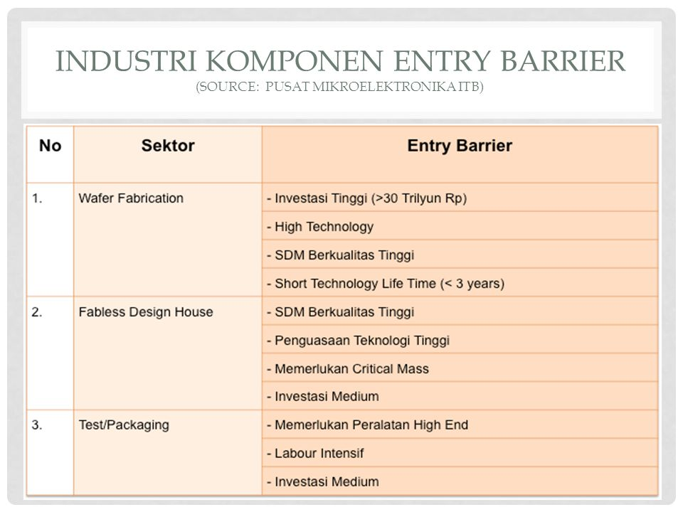 INDUSTRI KOMPONEN ENTRY BARRIER (source: PUSAT MIKROELEKTRONIKA ITB)