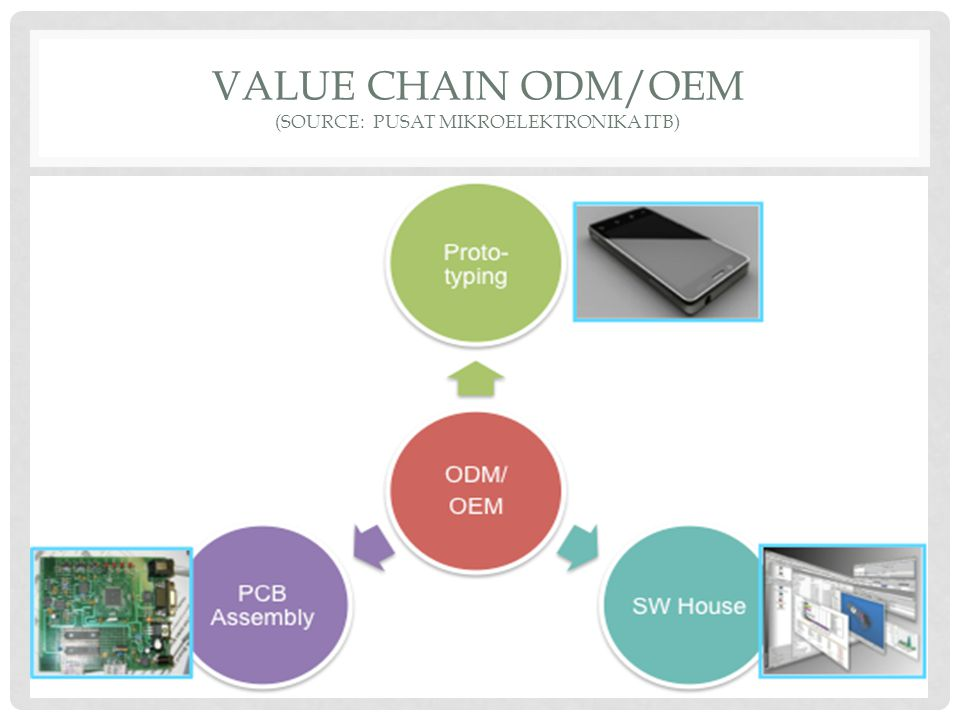 VALUE CHAIN ODM/OEM (source: PUSAT MIKROELEKTRONIKA ITB)