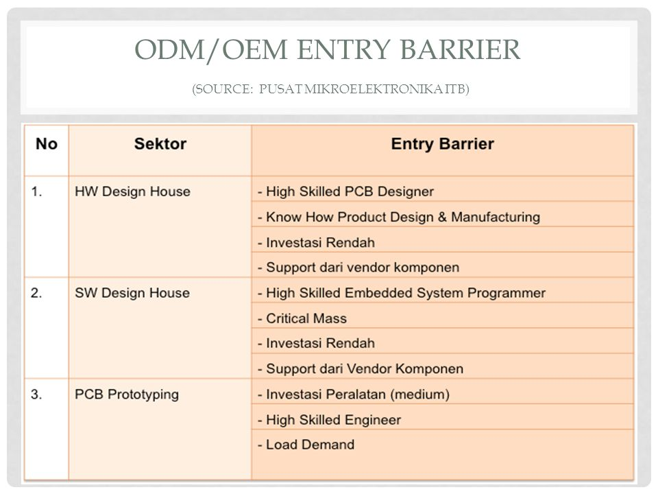 ODM/OEM ENTRY BARRIER (source: PUSAT MIKROELEKTRONIKA ITB)