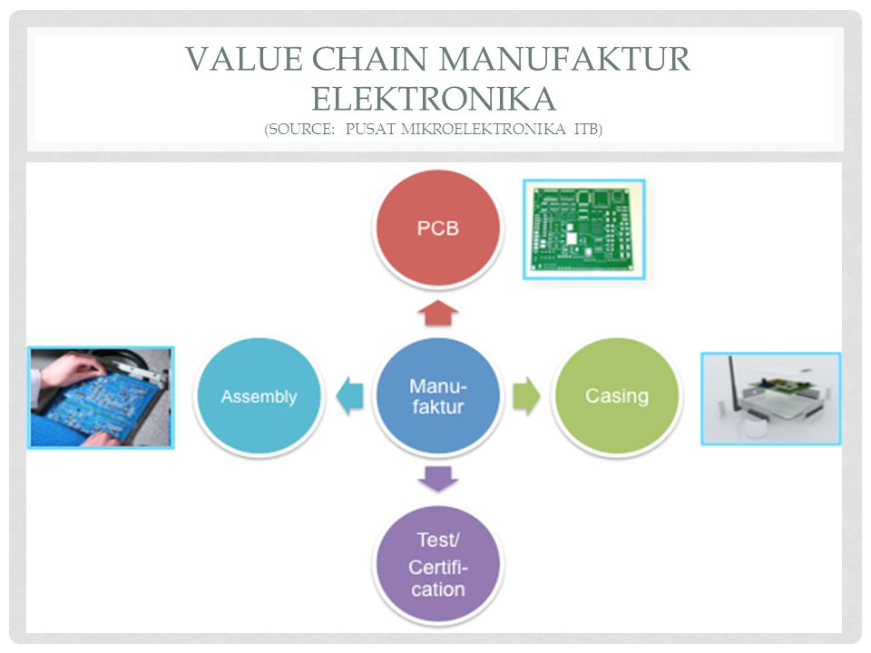 VALUE CHAIN MANUFAKTUR ELEKTRONIKA (source: PUSAT MIKROELEKTRONIKA ITB)