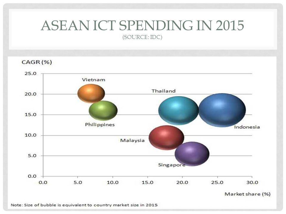 Asean ict spending in 2015 (Source: IDC)