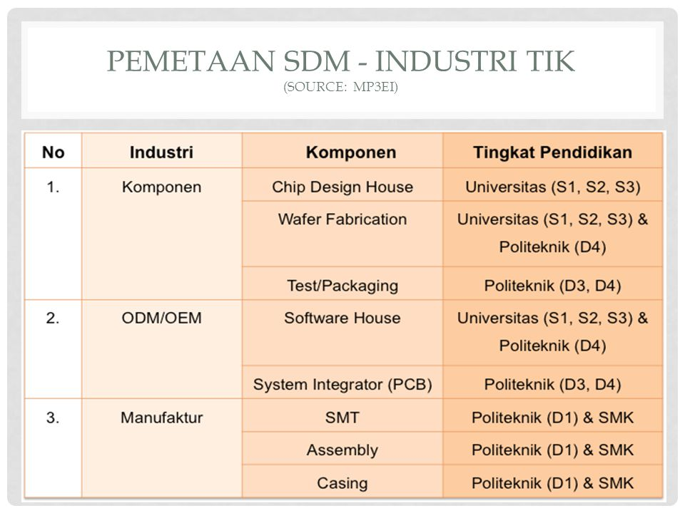 PEMETAAN SDM - INDUSTRI TIK (source: mp3ei)