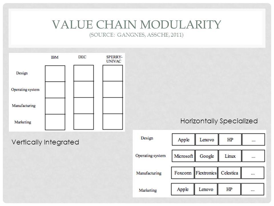 VALUE CHAIN MODULARITY (source: GANGNES, ASSCHE, 2011)