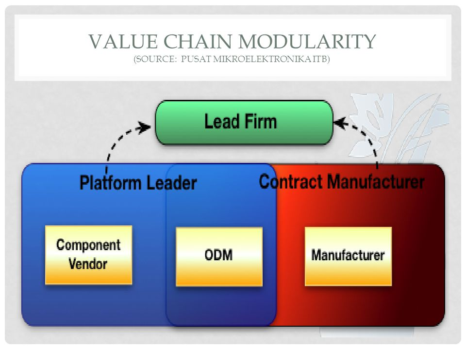 VALUE CHAIN MODULARITY (source: PUSAT MIKROELEKTRONIKA ITB)